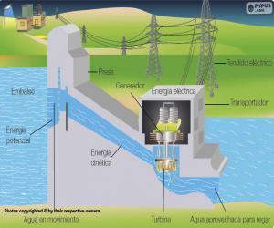 Betrieb eines Wasserkraftwerks (Spanisch) puzzle