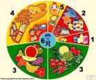 Gruppen von Lebensmitteln