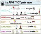 Adjektive (Spanisch)
